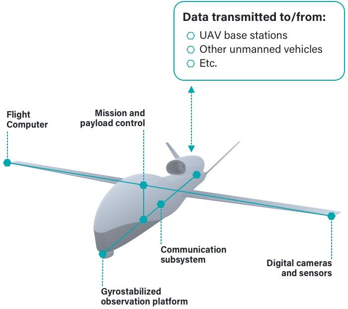 SPE Usecase onboard Konnektivität bei unbemannten Luftfahrzeuge