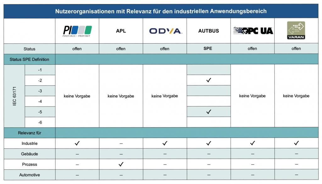 Relevante Nutzerorganisationen für industriellen Anwendungsbereich